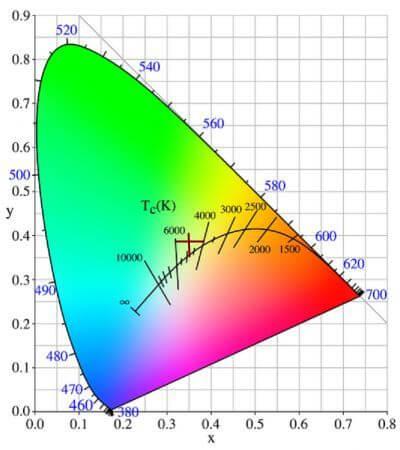 Цетовая диаграмма ITS